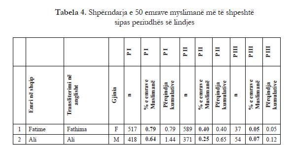 tabela nr. 4